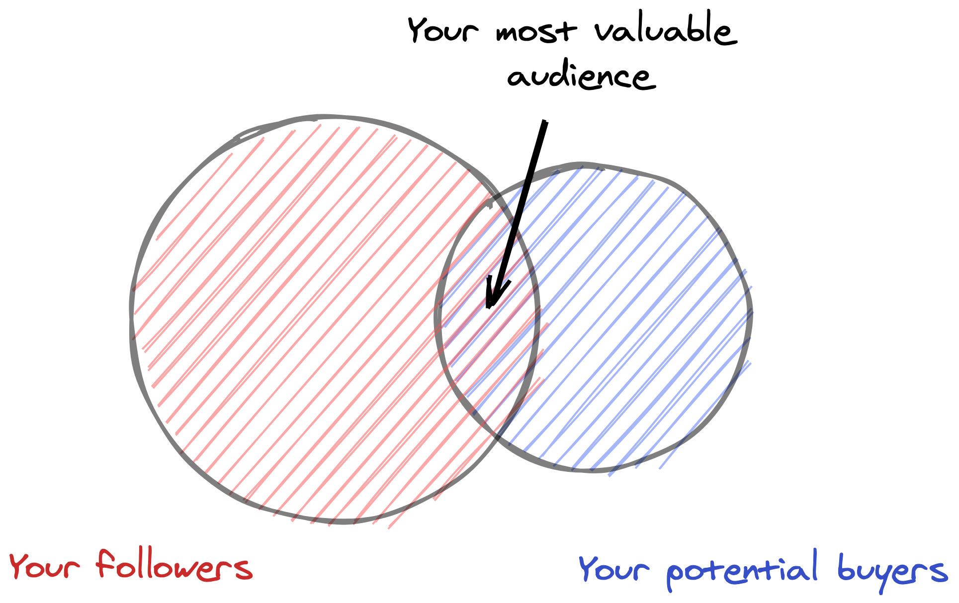 Diagram of most valuable audience